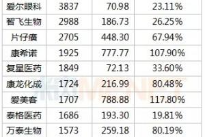 380只医药股市值排行榜药明康德片仔癀暴涨千亿