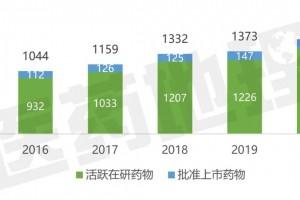 全球研发药品数量增势不减中国创新药时代正踏步而来